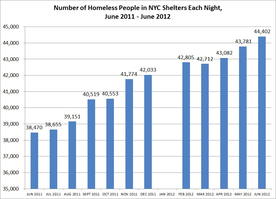 Homeless Population  >> No End In Sight New Data Shows Nyc Homeless Population Still On The