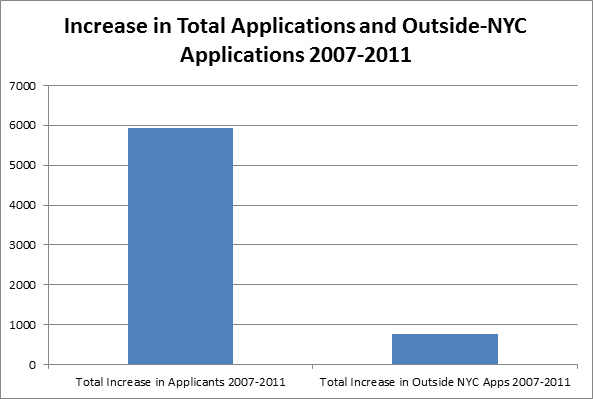 TotalApplicationOutsideNYC2007-2011
