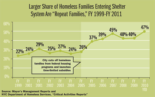 """Line graph showing larger share of homeless families entering shelter system are """"repeat families"""" from FY 1999 - FY 2011"""