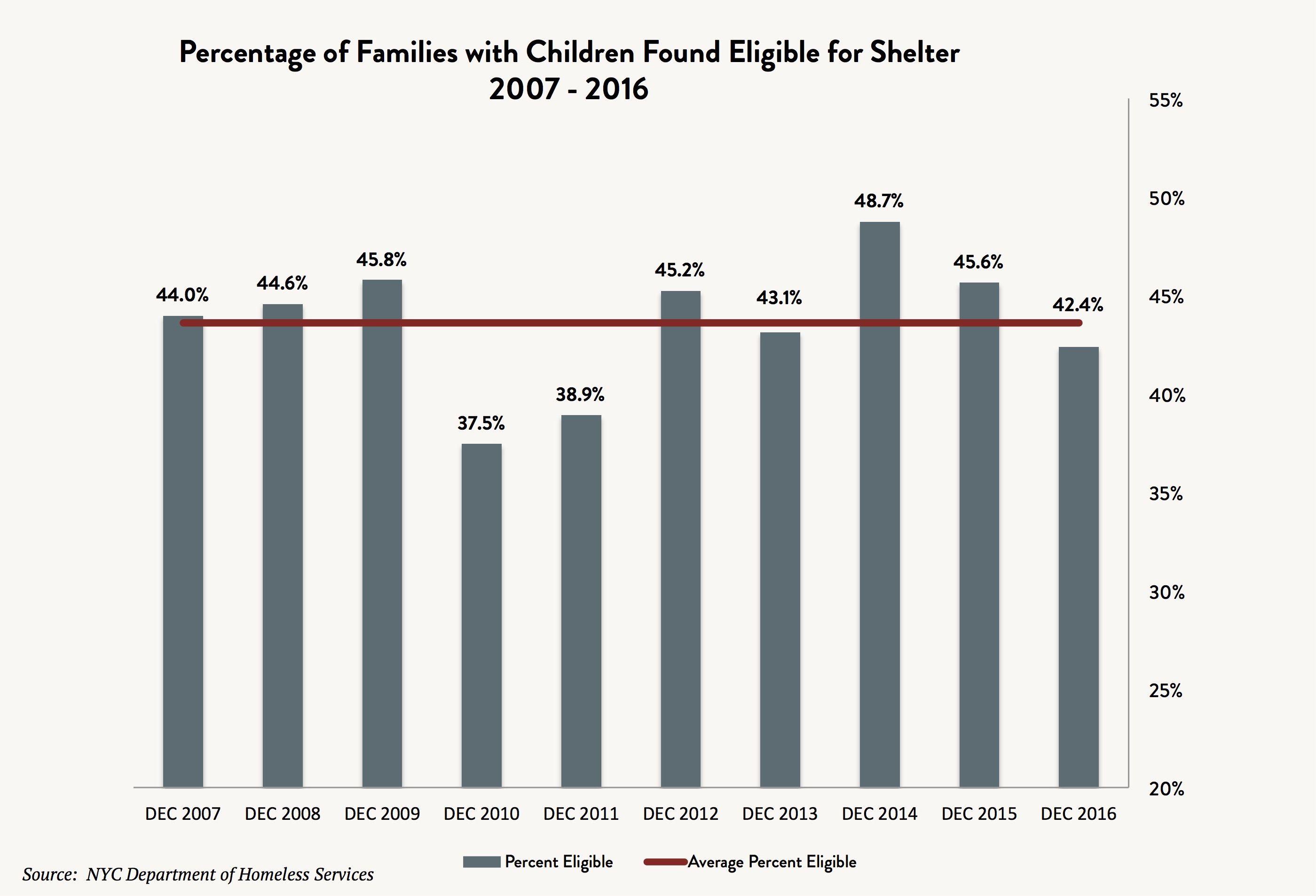 familieseligibleforshelter_32317