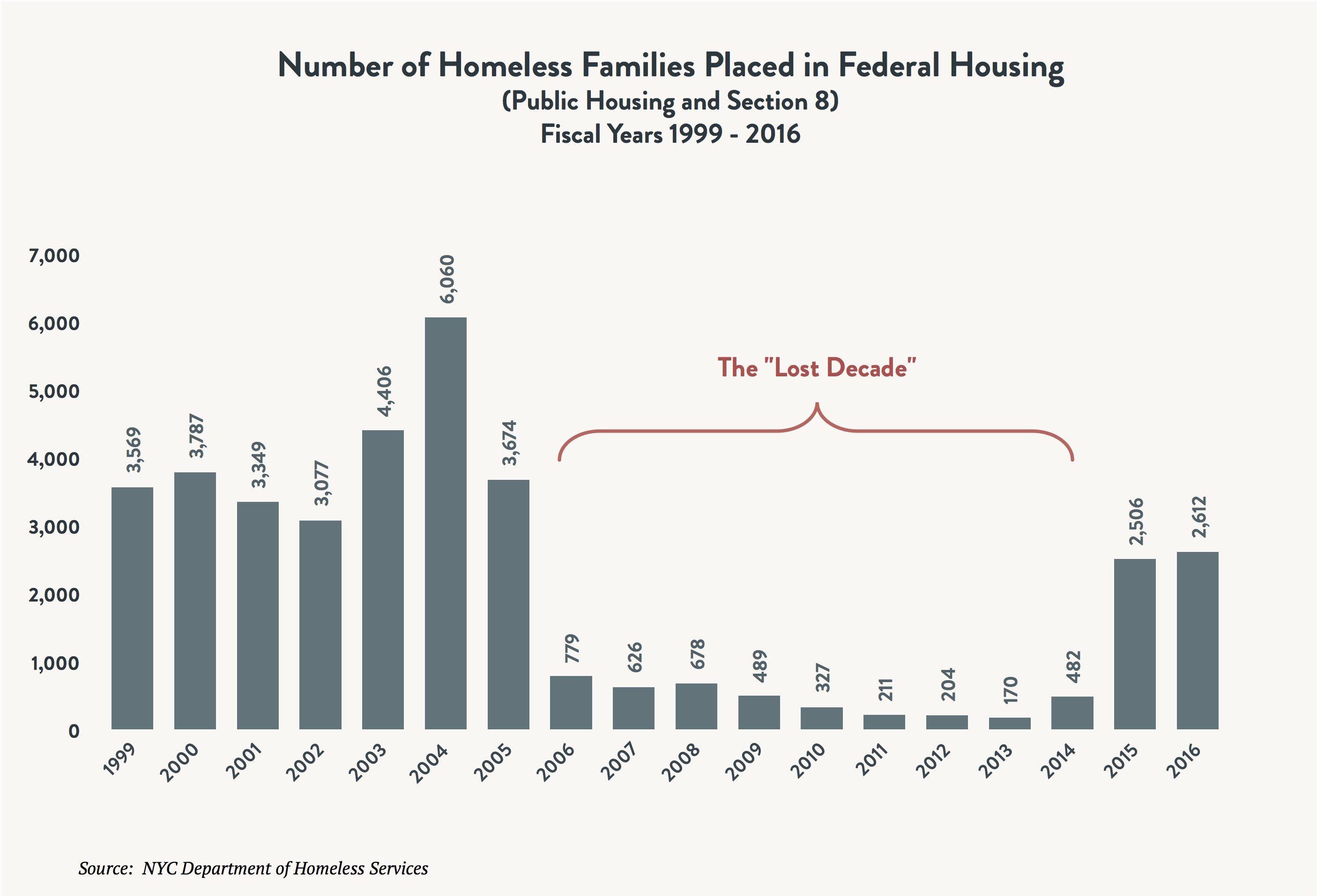 thelostdecade_familiesinfedhousing