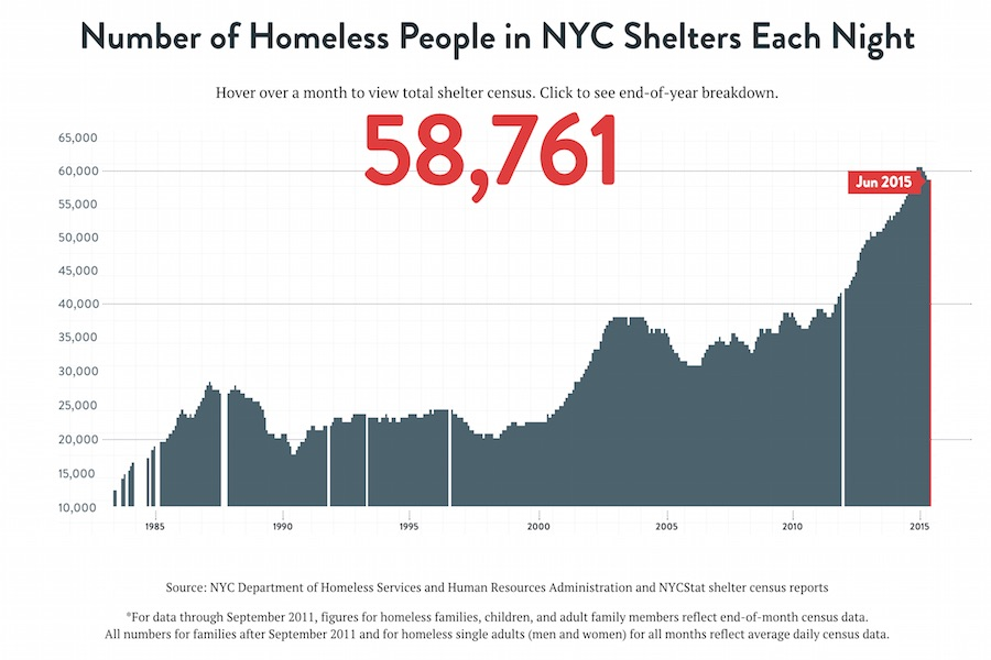 homeless-population-nyc