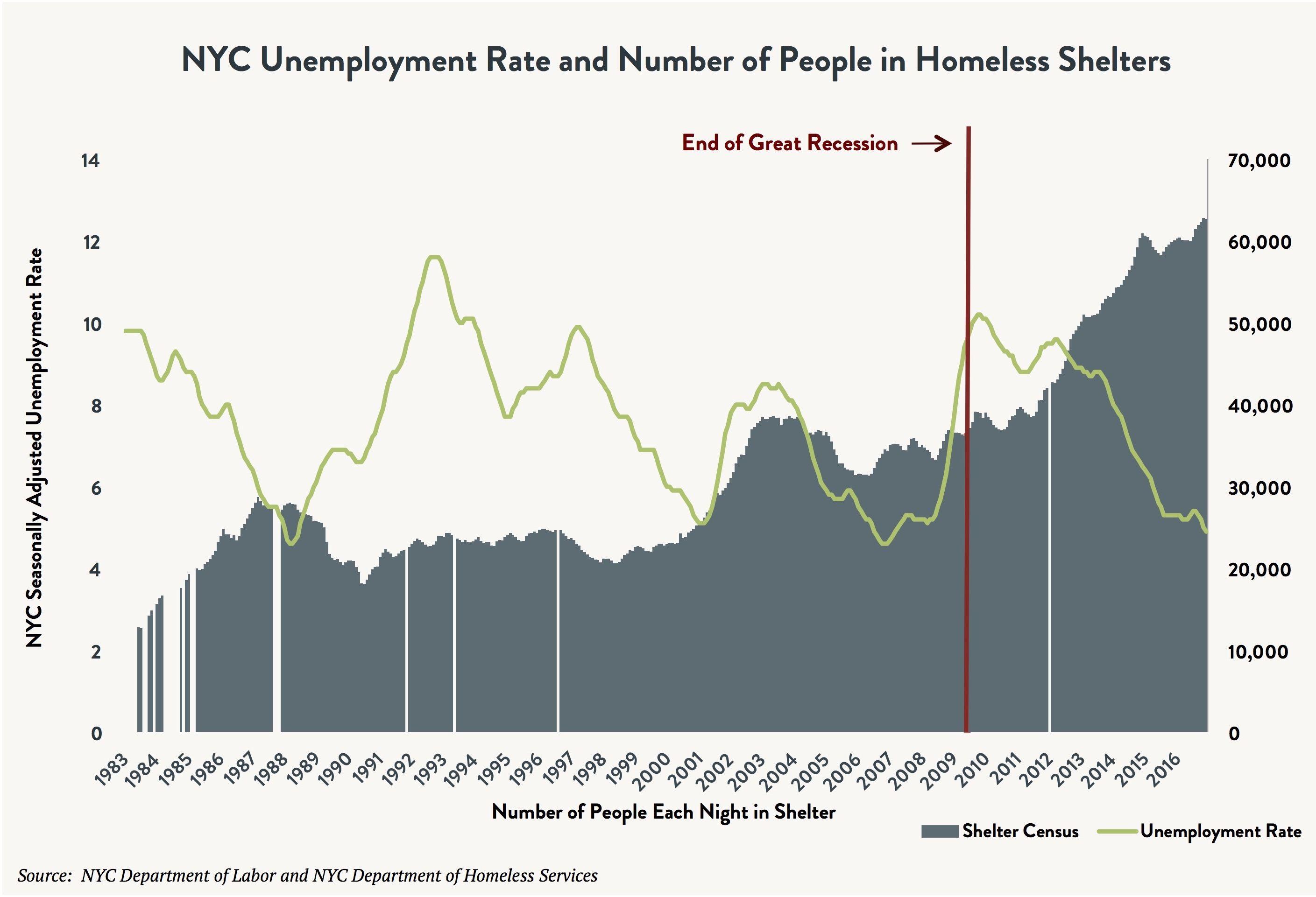 unemploymentratecensus