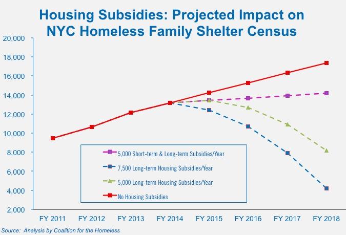 program item adult single family emergency housing