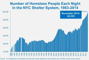 Shelter numbers blog 2015