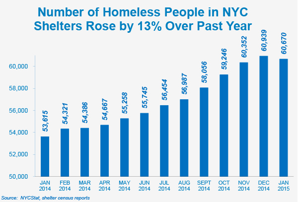 the growing homeless population in the united states At any given time there are 35 million homeless people in the united states -- a statistic obtained from the national law center on homelessness and poverty.