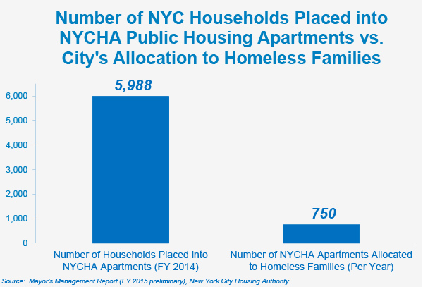State of the Homeless 2015 - Coalition For The Homeless