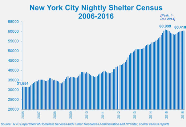 an analysis of the issue of homelessness in the united states Global homelessness statistics  united states of ameria on a single night in january 2013, there were 610,042 people experiencing homelessness.