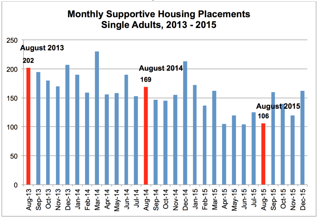 MonthlySupportiveHousingPlacements20132015