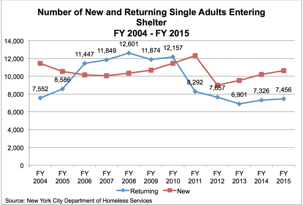 New+ReturningSingleAdultsEnteringShelterFY04FY15