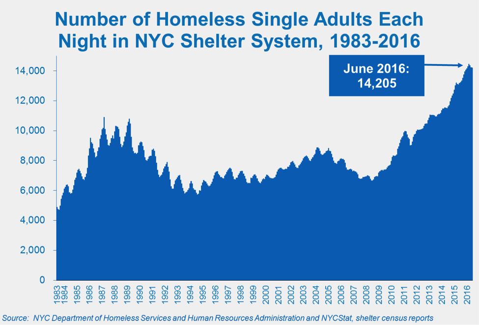 SingleAdults_NYCShelterSystem_June2016