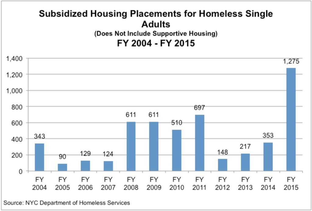 SubsidizedHousingPlacementsforHomelessSingleAdults_FY2004_2015