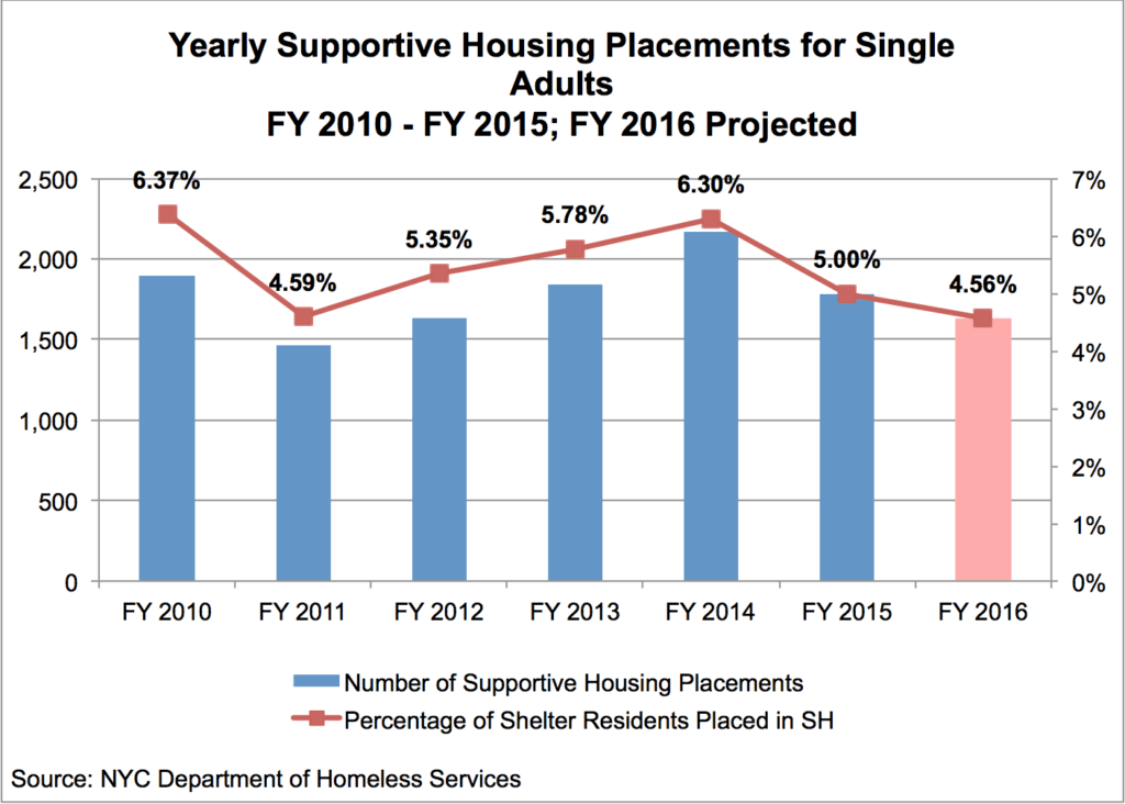 YearlySupportiveHOusingPlacements_FY10Fy15
