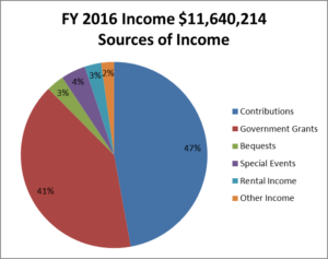 fy16_sources_of_income_chart