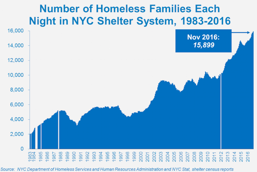 Family Homelessness in NYC: City and State Must Meet