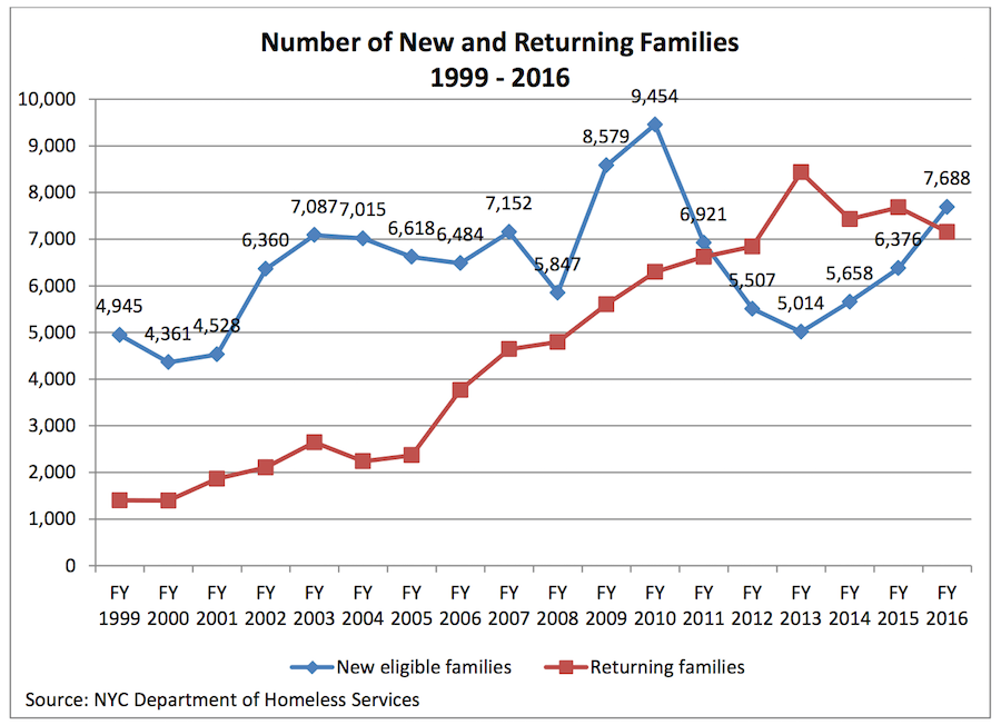 familyreport2017_graph2