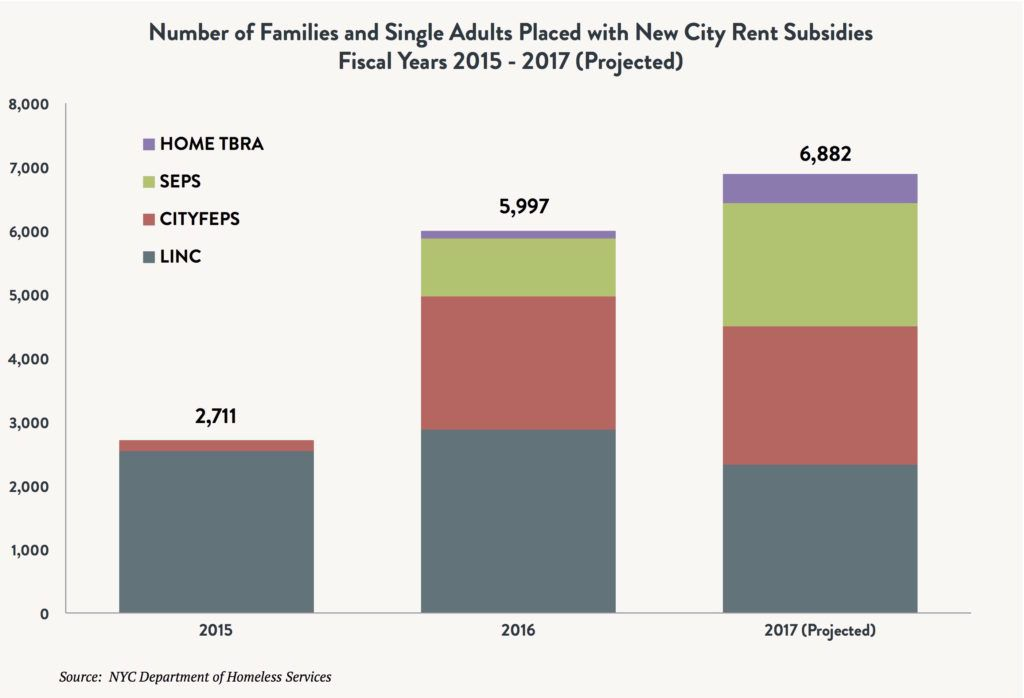 A stacked bar graph showing the number of families and single adults placed with new City rent subsidies between fiscal years 2015 and 2017 (projected). Data points include HOME TBRA, SEPS, CITYFEPS, and LINC.