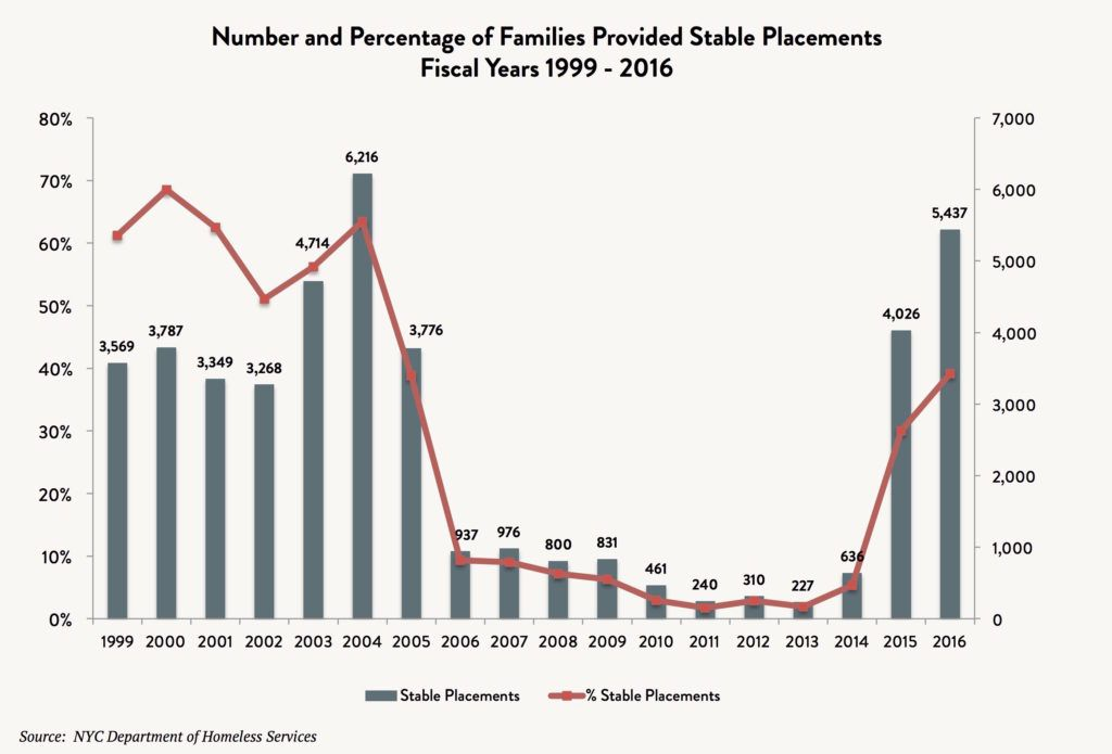 A bar and line graph depicting the number and percentage of all families provided stable placements between fiscal years 1999 and 2016