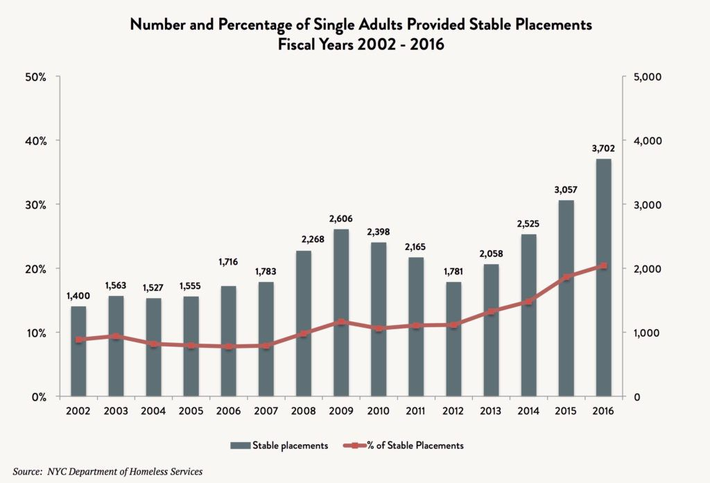 A bar and line graph showing the number and percentage of single adults provided stable placements between fiscal years 2002 and 2016