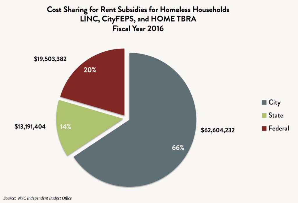 A pie chart comparing the cost sharing for rent subsidies for homeless households – LINC, CityFEPS, and HOMETBRA – between City, State, and Federal town subsidies in Fiscal Year 2016