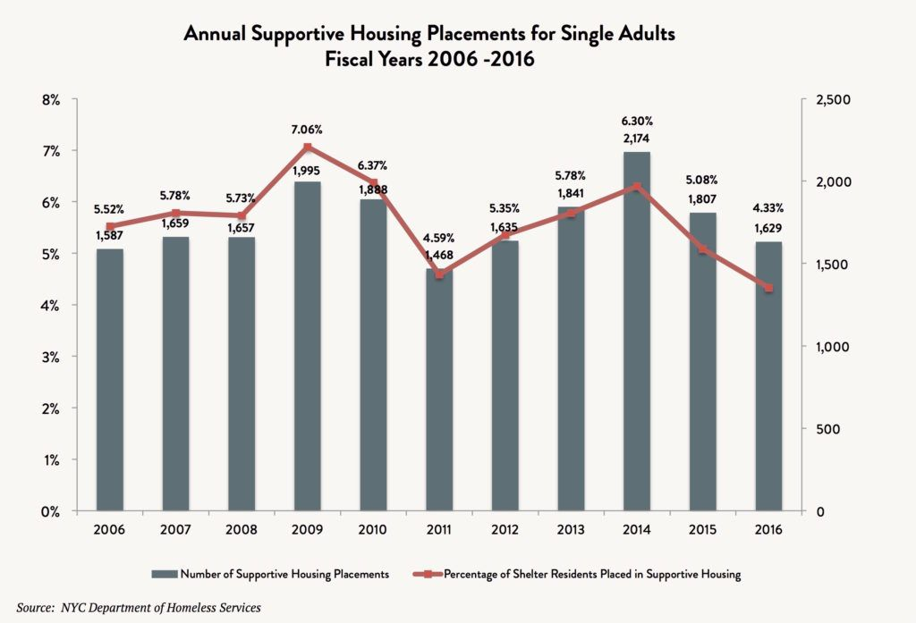 A bar and line graph comparing the number of annual supportive housing placements vs annual number of single homeless adults between 2006 and 2016.