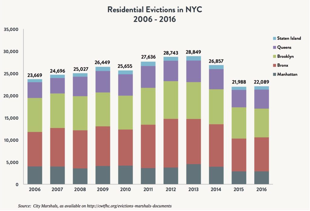 A stacked bar graph comparing the number of residential evictions in NYC in the boroughs of Staten Island, Queens, Brooklyn, Bronx and Manhattan between 2006 and 2016.