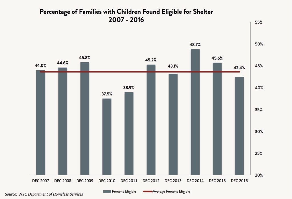 A bar and line graph depicting the percentage of adult families and families with children found eligible for shelter between 2007 and 2016.