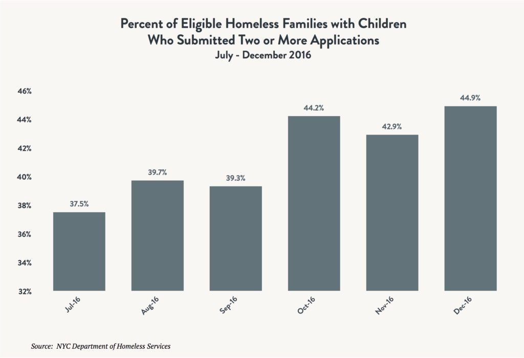 A bar graph depicting the percentage of homeless families with children who submitted two or more applications before being found eligible for shelter between July 2016 and December 2016.