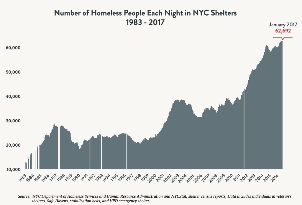 Area graph depicting the number of people sleeping in NYC shelters each night between 1983 and 2017. Red arrow indicates 62,692 individuals sleeping in shelter in January 2017