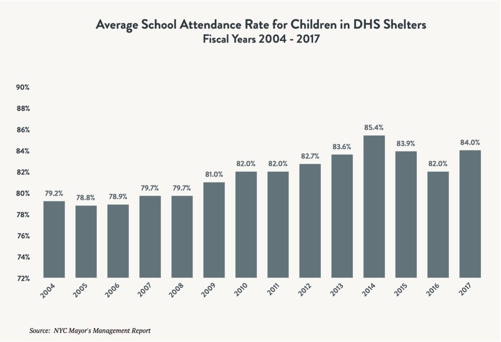 A bar graph comparing the average school attendance rate for children in DHS shelters between fiscal years 2004 and 2017.