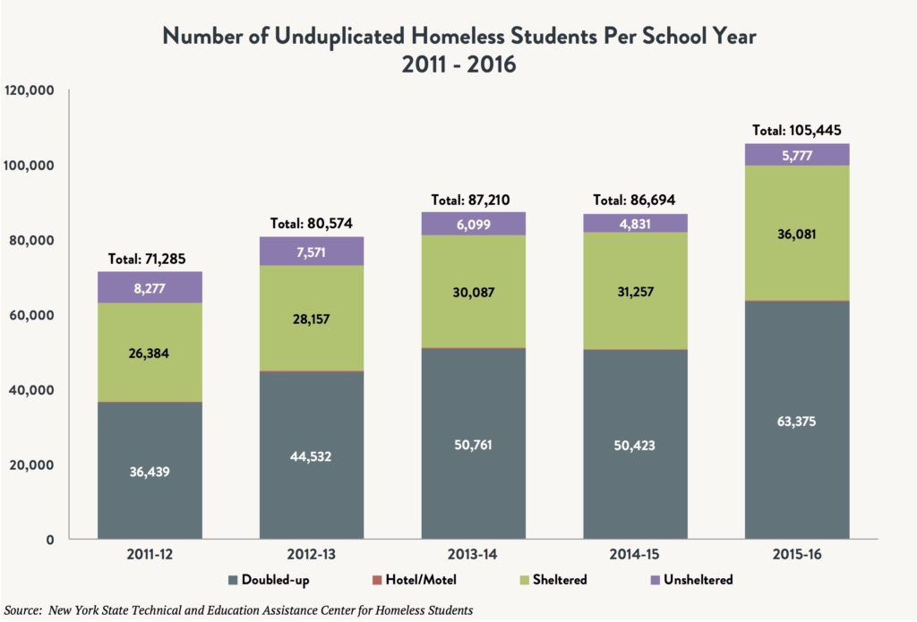 A stacked bar graph comparing the number of unduplicated homeless students per school year – double-up vs. hotel/motel vs. sheltered vs unsheltered between 2011 and 2016.