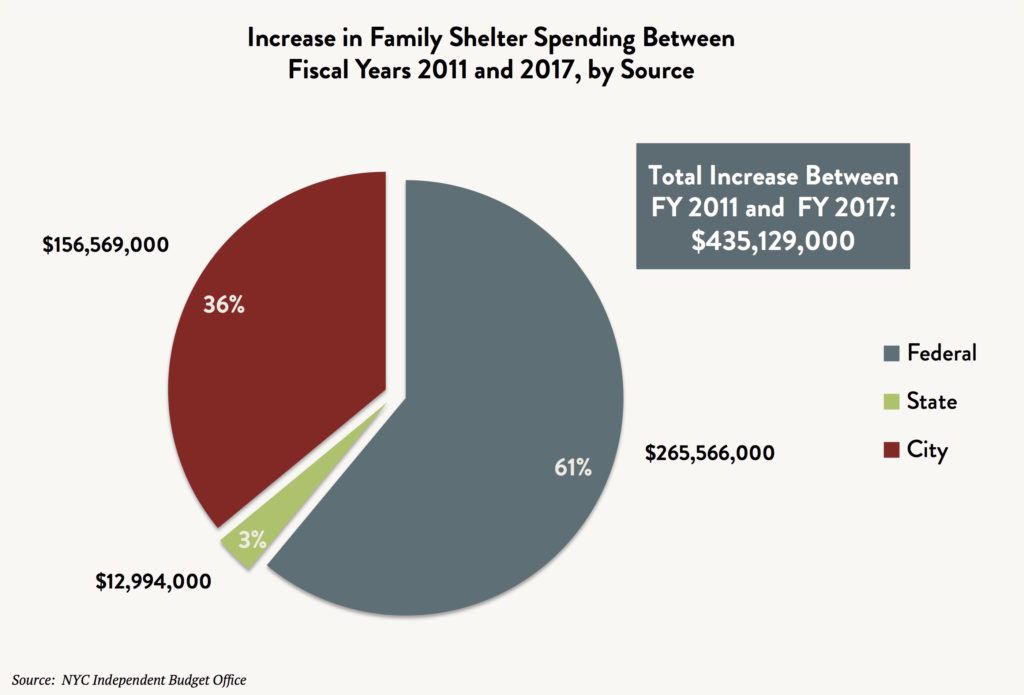 A pie graph comparing the increase in family shelter spending between fiscal years 2011 and 2017 by source (Federal vs. State vs. City). Total increase between FY2011 and FY2017 is $435,129,000.