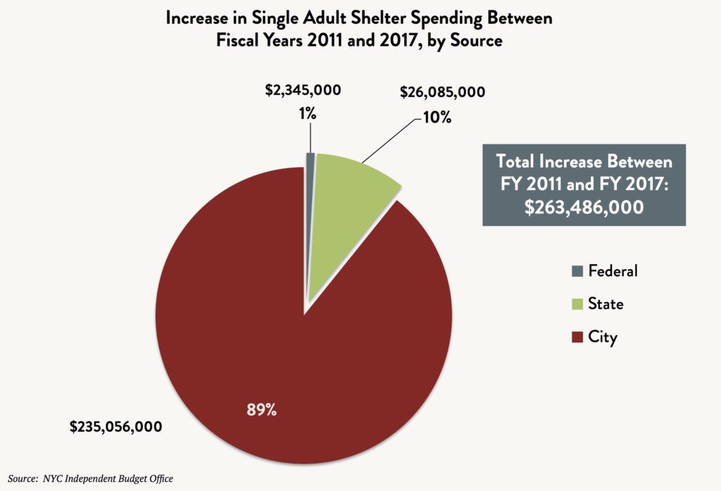A pie graph comparing the increase in single adult spending between fiscal years 2011 and 2017 by source (Federal vs. State vs. City). Total increase between FY2011 and FY2017 is $263,486,000.