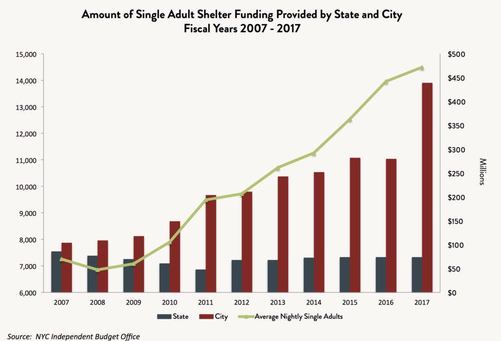 A bar and line graph showing the amount of single adult shelter funding provided by State and City in fiscal years 2007 - 2017