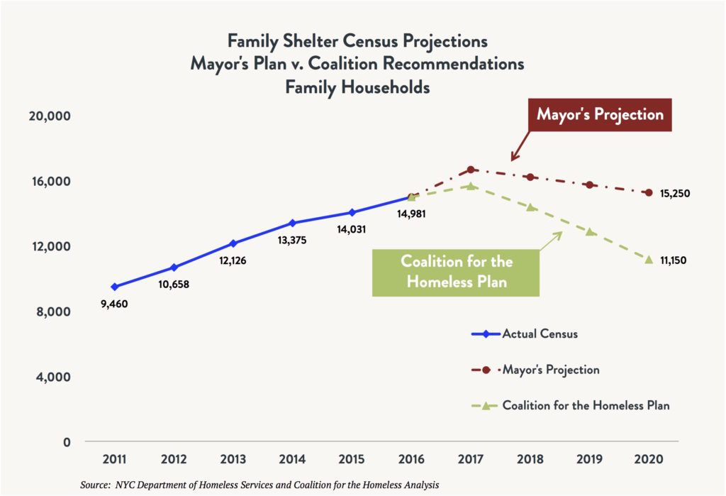 Line graph comparing the shelter census for total homeless families comparing the actual census vs. the Mayoral Plan vs. the Coalition for the Homeless Plan between 2011 and 2020 (projected).