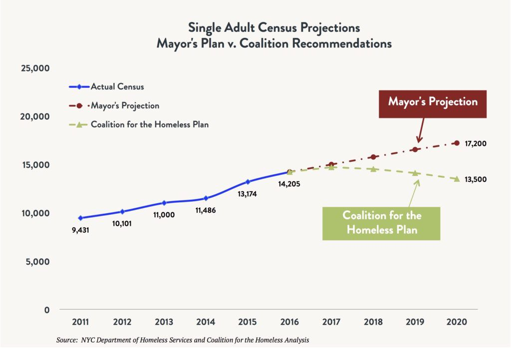 Line graph comparing the shelter census for total homeless single adults comparing the actual census vs. the Mayoral Plan vs. the Coalition for the Homeless Plan between 2011 and 2020 (projected).