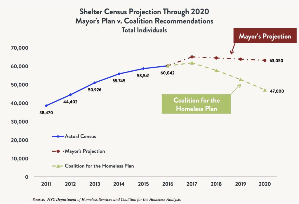 Line graph comparing the shelter census for total homeless individuals comparing the actual census vs. the Mayoral Plan vs. the Coalition for the Homeless Plan between 2011 and 2020 (projected).
