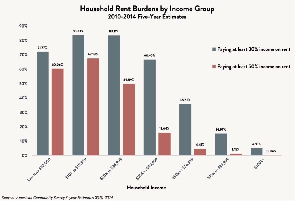 A bar graph indicating the household rent burdens of low income people by income group, 2010 - 2014 – five year estimates.