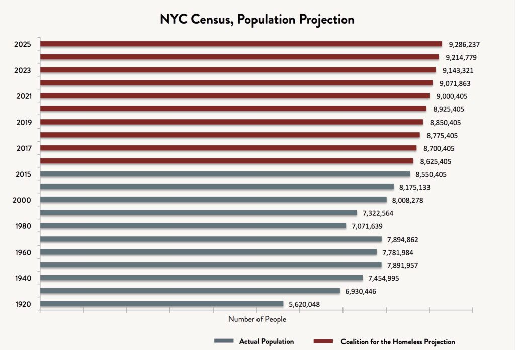 A bar graph showing the actual population of New York City between 1920 and 2015 and the Coalition for the Homeless' projected growth of the NYC census from 2016 - 2025