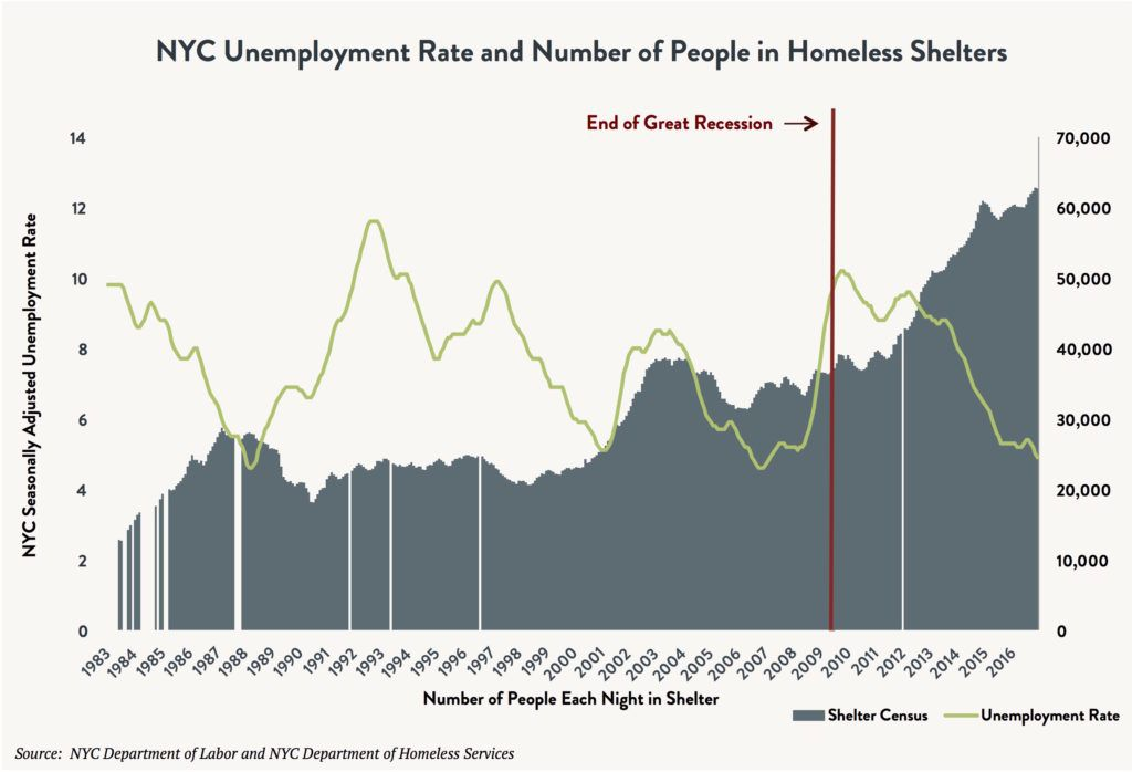 An area and line graph indicating the change in NYC unemployment rate vs. the number of people in homeless shelters between 1983 and 2016. An arrow shows the sharp increase in the NYC shelter census after the End of the Great Recession.