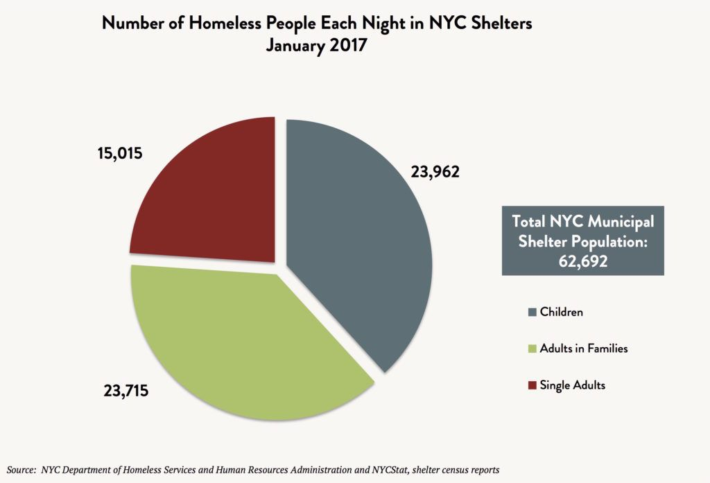 Pie graph depicting total number of homeless people each night in NYC shelters in January 2017 with 23,962 children, 23,715 adults in families, 15,015 single adults, and 62,692 total individuals.