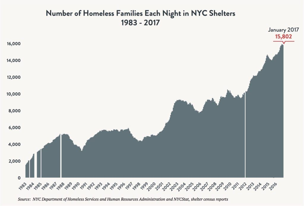 Area graph depicting the number of families sleeping in NYC shelters each night between 1983 and 2017. Red arrow indicates 15,802 families sleeping in shelter in January 2017