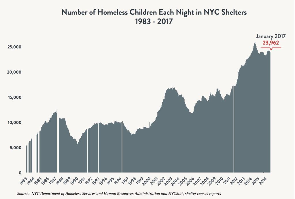 Area graph depicting the number of children sleeping in NYC shelters each night between 1983 and 2017. Red arrow indicates 23,962 children sleeping in shelter in January 2017