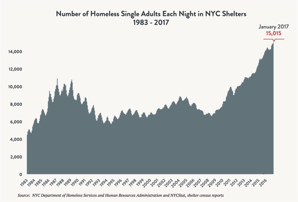 Area graph depicting the number of single adults sleeping in NYC shelters each night between 1983 and 2017. Red arrow indicates 15,015 single adults sleeping in shelter in January 2017