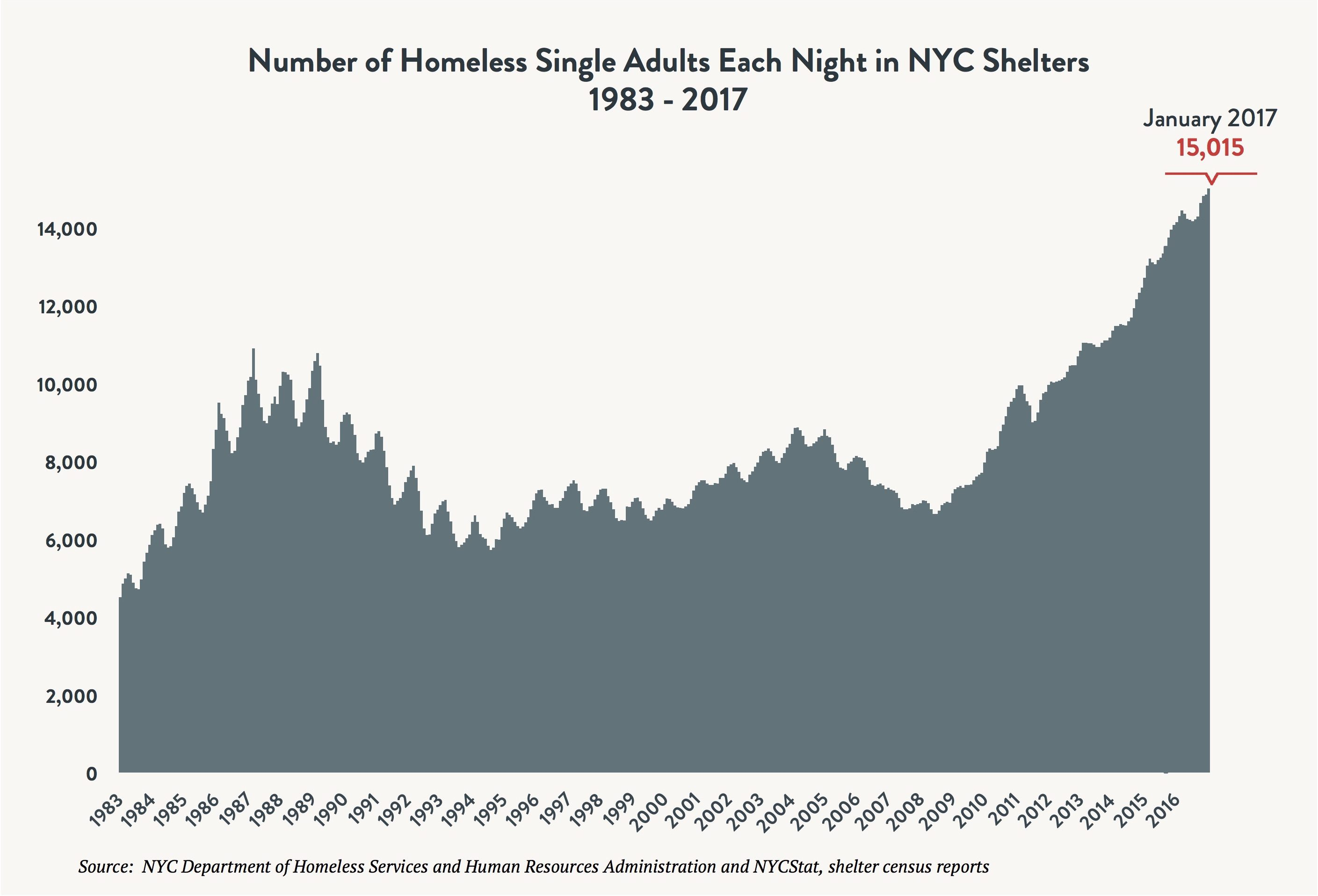 the increasing problem of homelessness in the united states Office of public and while the number of homeless persons in the united states today announced that a new national report shows that homelessness.