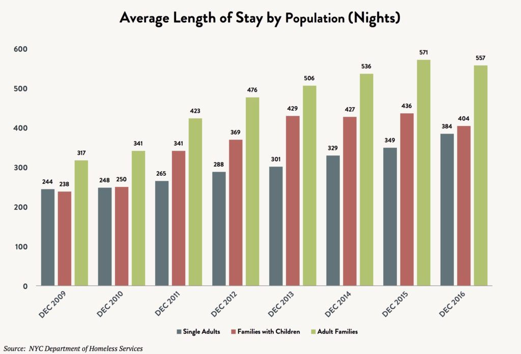 Bar graph comparing the average length of shelter stay in nights in the month of December by population between fiscal years 2009 and 2016