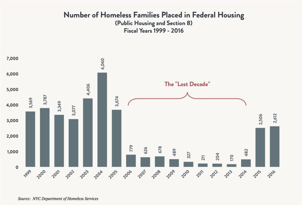 "Bar graph depicting the number of homeless families placed in federal housing (public housing and section 8) between fiscal years 1999 and 2016. A red bracket indicates 2006 - 2014 as The ""Lost Decade"""
