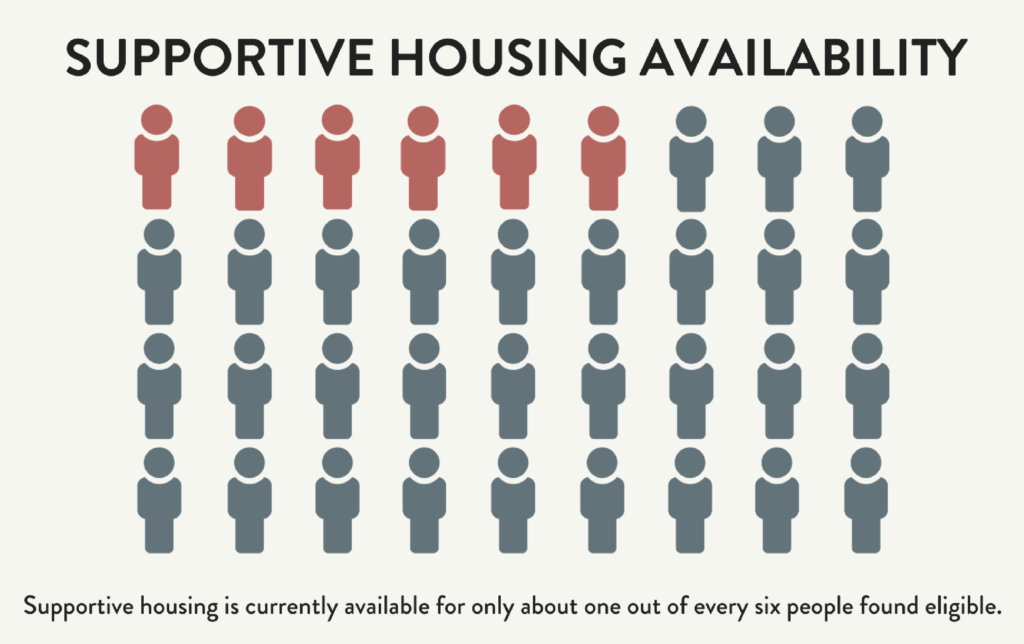 Infographic depicting supportive housing availability. Supportive housing is currently available for only about one out of every six people found eligible.