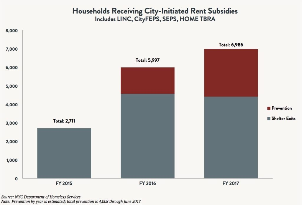Recovering from the Lost Decade: Permanent Rent Supplements