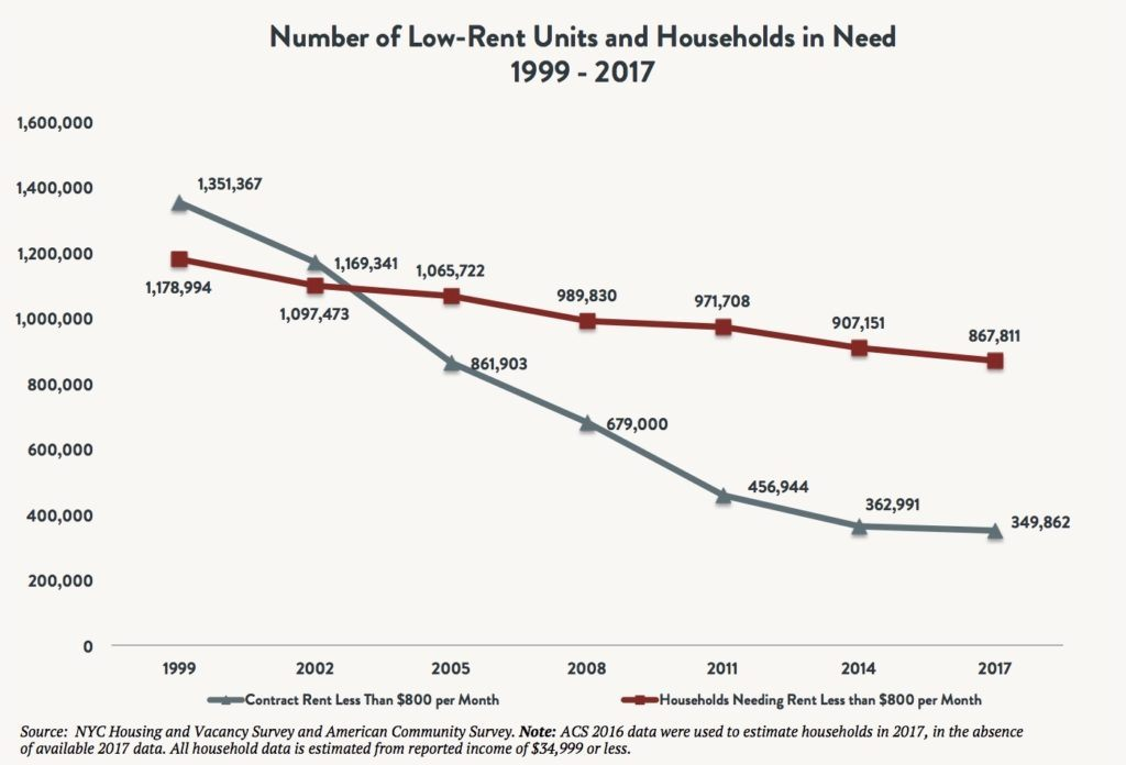 A line graph comparing the availability of low-rent units and number of households in need between 1999 and 2017.